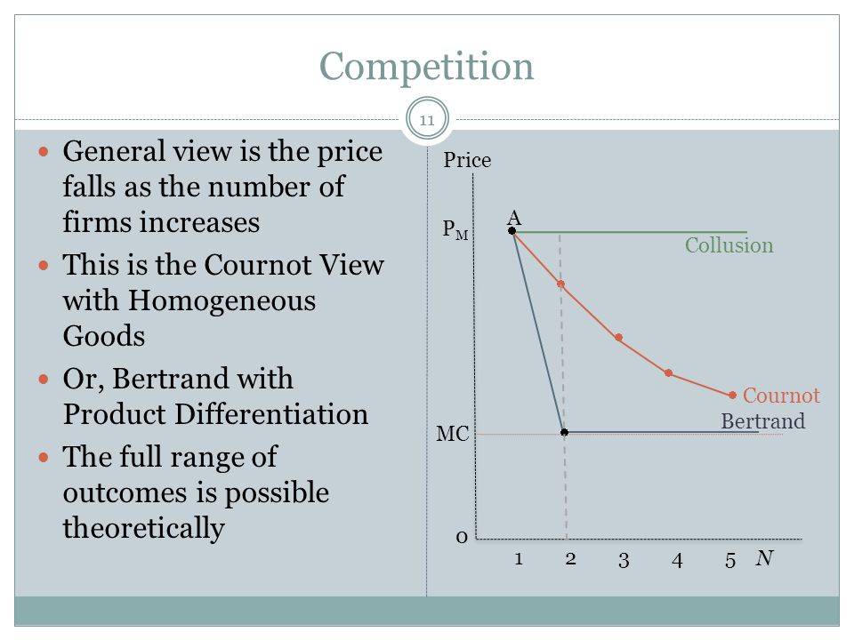 Competition 11 General view is the price falls as the number of firms increases This is the Cournot View with Homogeneous Goods Or, Bertrand with Prod