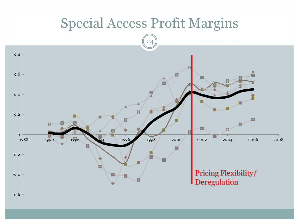 Special Access Profit Margins 24 Pricing Flexibility/ Deregulation
