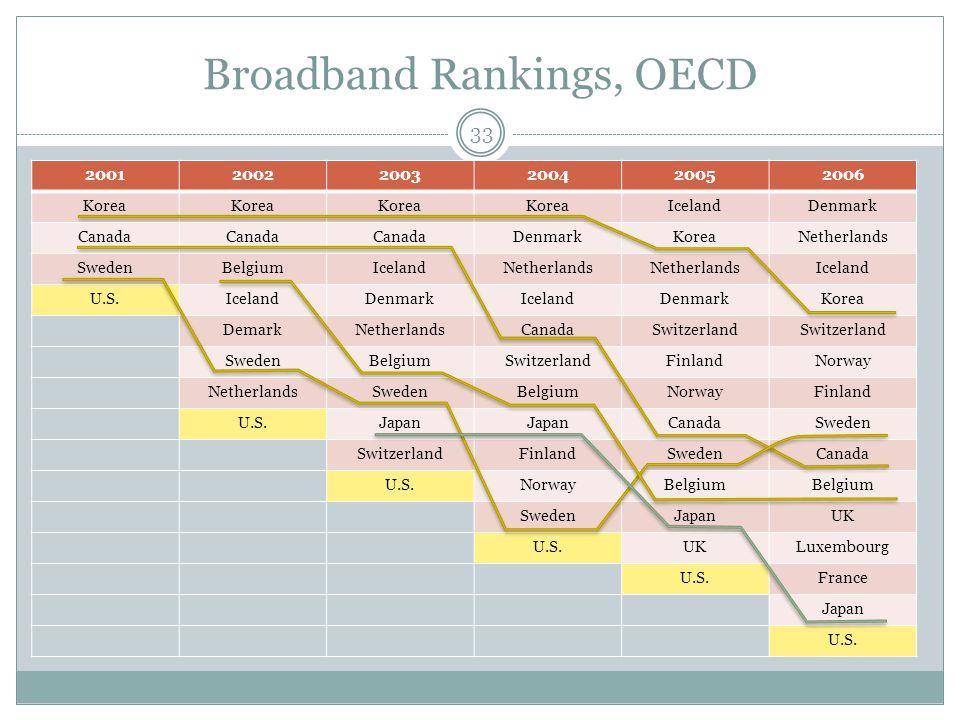 Broadband Rankings, OECD 200120022003200420052006 Korea IcelandDenmark Canada DenmarkKoreaNetherlands SwedenBelgiumIcelandNetherlands Iceland U.S.IcelandDenmarkIcelandDenmarkKorea DemarkNetherlandsCanadaSwitzerland SwedenBelgiumSwitzerlandFinlandNorway NetherlandsSwedenBelgiumNorwayFinland U.S.Japan CanadaSweden SwitzerlandFinlandSwedenCanada U.S.NorwayBelgium SwedenJapanUK U.S.UKLuxembourg U.S.France Japan U.S.