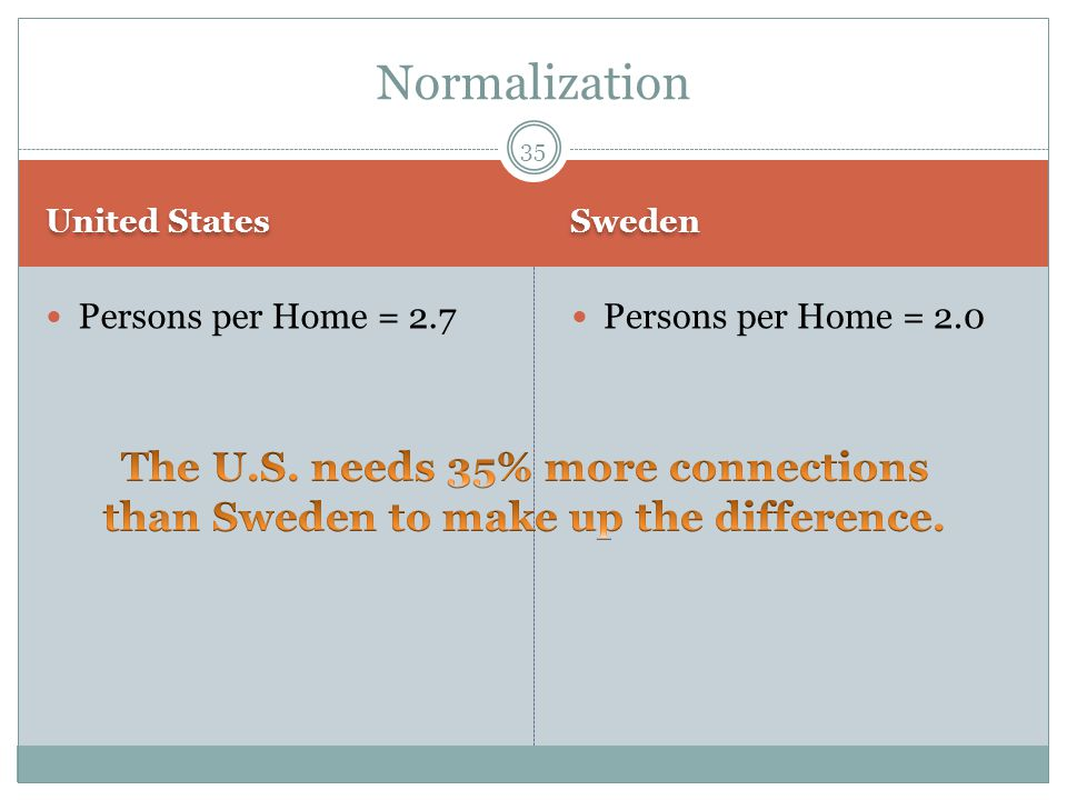 United States Sweden Persons per Home = 2.7 Persons per Home = 2.0 35 Normalization
