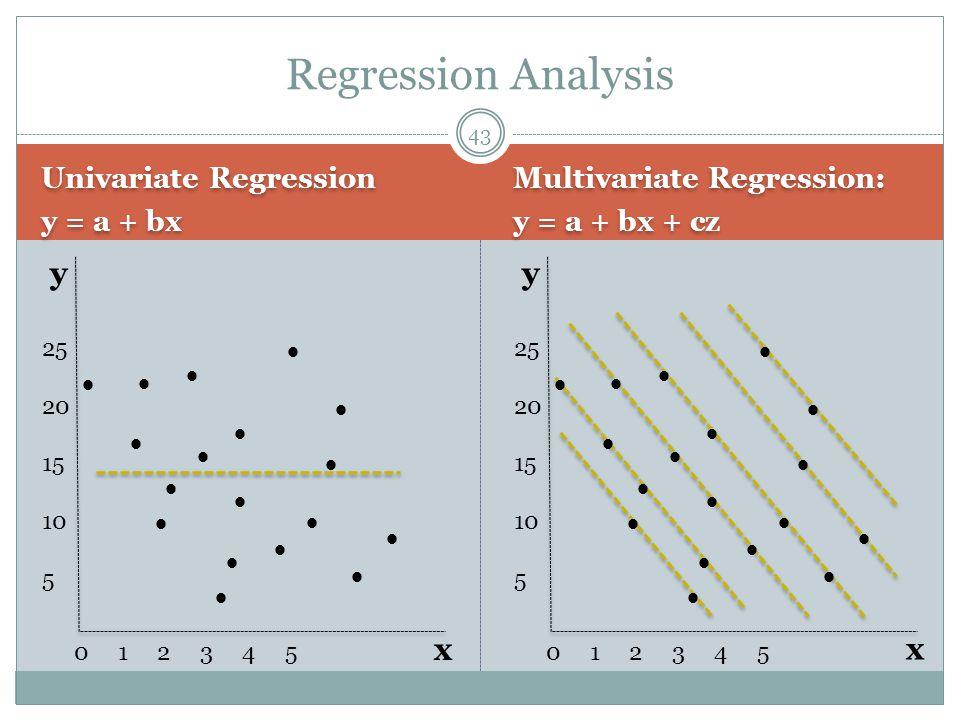 Univariate Regression y = a + bx Univariate Regression y = a + bx Multivariate Regression: y = a + bx + cz Multivariate Regression: y = a + bx + cz 43 Regression Analysis 25 20 15 10 5 0 1 2 3 4 5 y x 25 20 15 10 5 0 1 2 3 4 5 y x                                    