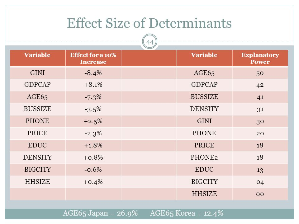 Effect Size of Determinants VariableEffect for a 10% Increase VariableExplanatory Power GINI-8.4%AGE6550 GDPCAP+8.1%GDPCAP42 AGE65-7.3%BUSSIZE41 BUSSI