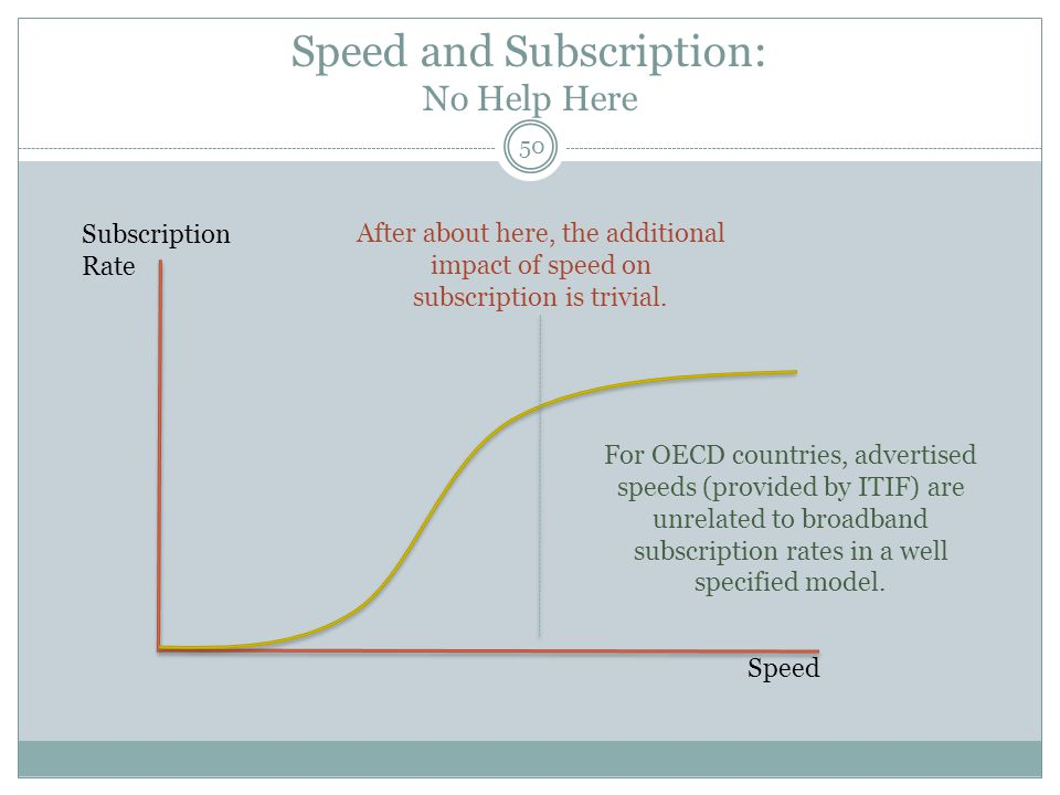 Speed and Subscription: No Help Here Speed Subscription Rate After about here, the additional impact of speed on subscription is trivial. For OECD cou