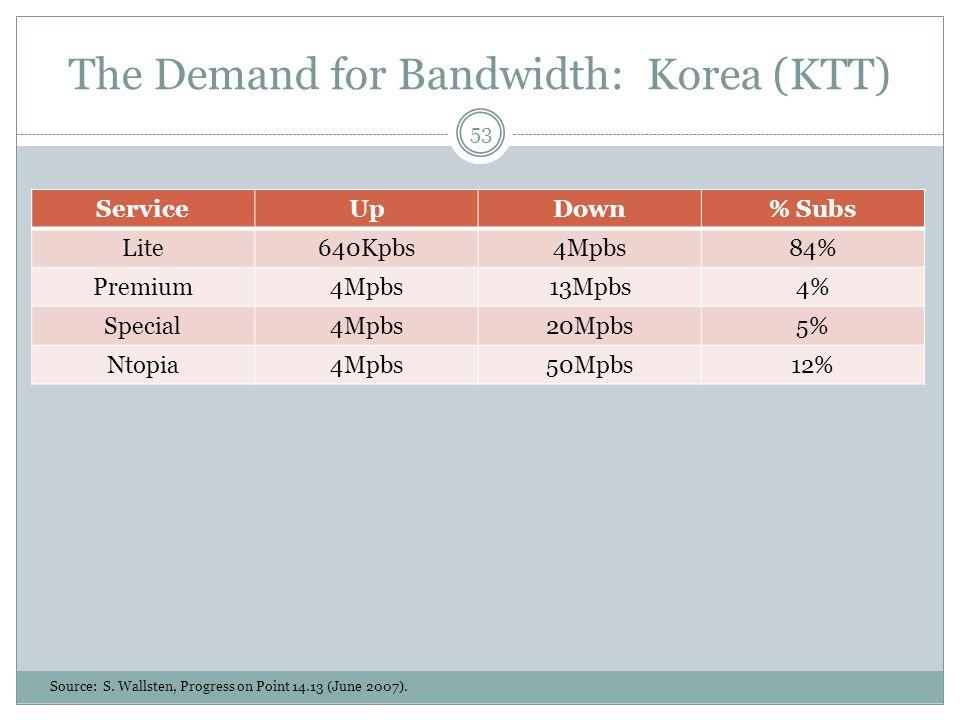 The Demand for Bandwidth: Korea (KTT) ServiceUpDown% Subs Lite640Kpbs4Mpbs84% Premium4Mpbs13Mpbs4% Special4Mpbs20Mpbs5% Ntopia4Mpbs50Mpbs12% Source: S.