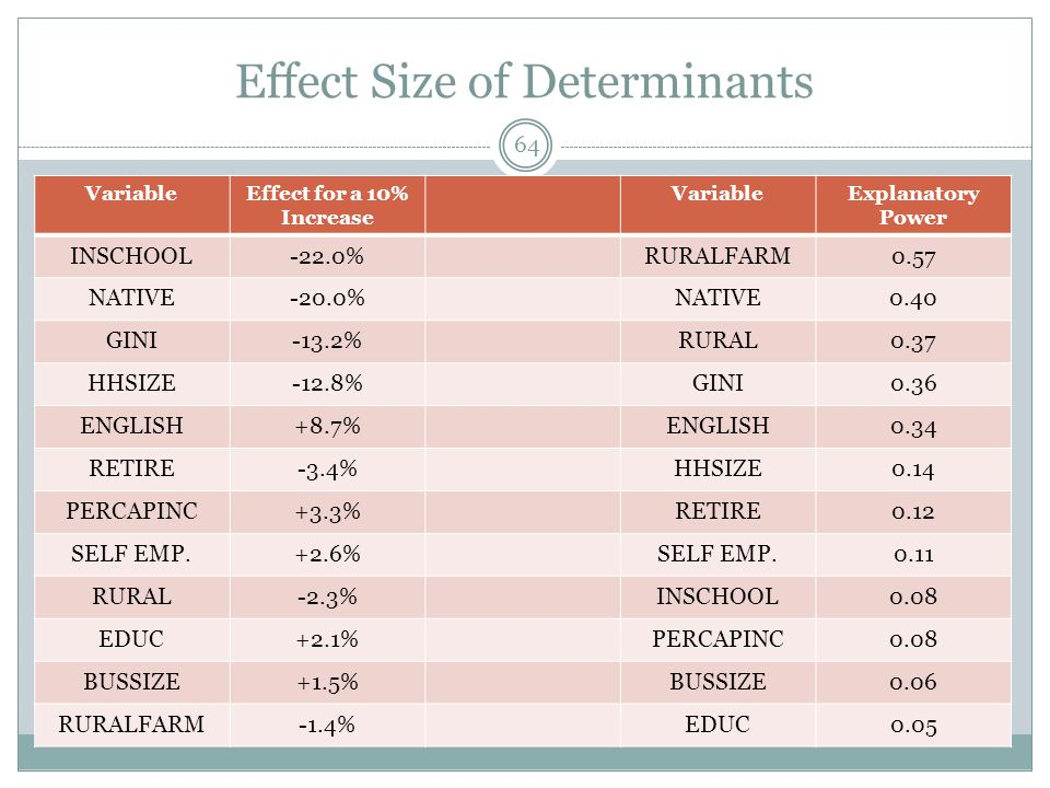 Effect Size of Determinants VariableEffect for a 10% Increase VariableExplanatory Power INSCHOOL-22.0%RURALFARM0.57 NATIVE-20.0%NATIVE0.40 GINI-13.2%R
