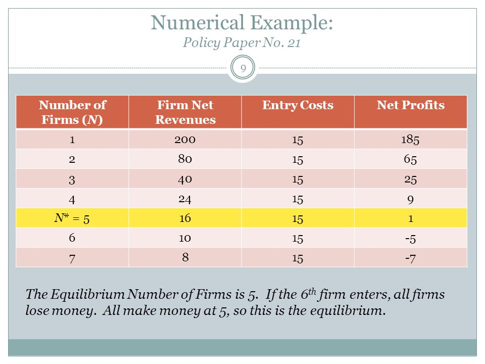 Numerical Example: Policy Paper No. 21 9 Number of Firms (N) Firm Net Revenues Entry CostsNet Profits 120015185 2801565 3401525 424159 N* = 516151 610