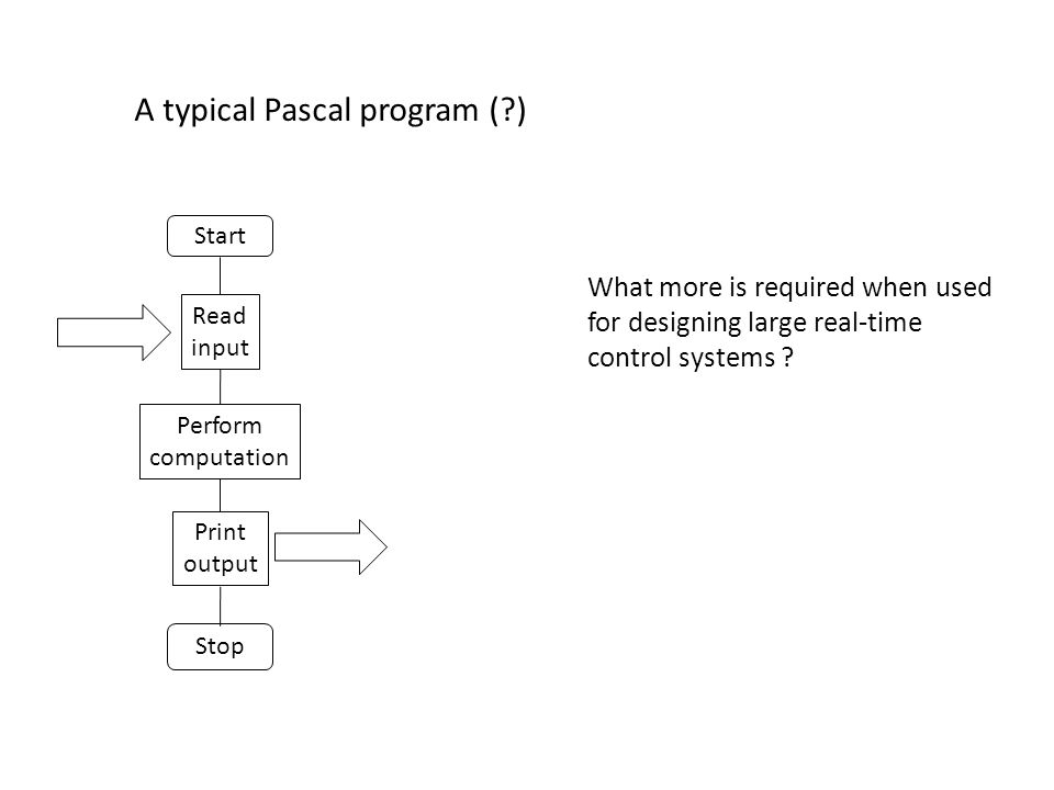 Read input Perform computation Print output Start Stop A typical Pascal program ( ) What more is required when used for designing large real-time control systems