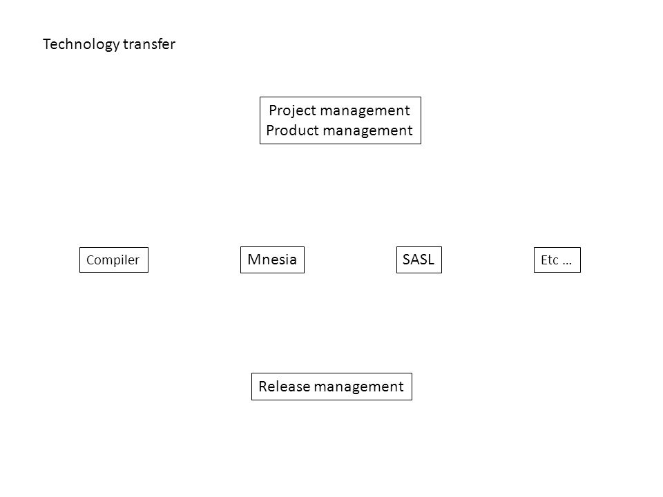 Project management Product management Compiler Etc … SASLMnesia Release management Technology transfer