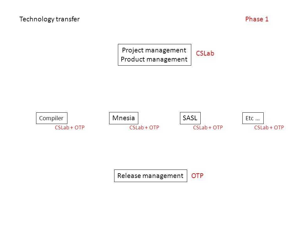Project management Product management Compiler Etc … SASLMnesia Release management Technology transferPhase 1 CSLab OTP CSLab + OTP
