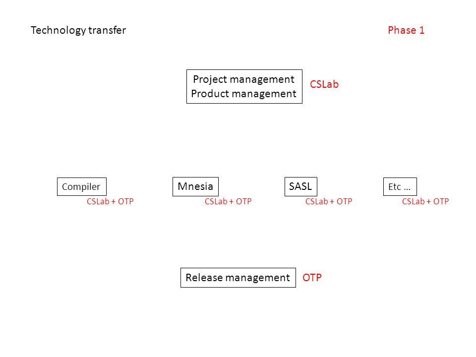 Project management Product management Compiler Etc … SASLMnesia Release management Technology transferPhase 1 CSLab OTP CSLab + OTP