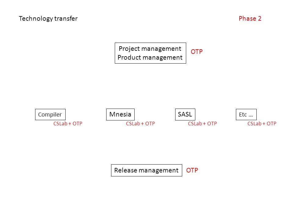 Project management Product management Compiler Etc … SASLMnesia Release management Technology transferPhase 2 OTP CSLab + OTP