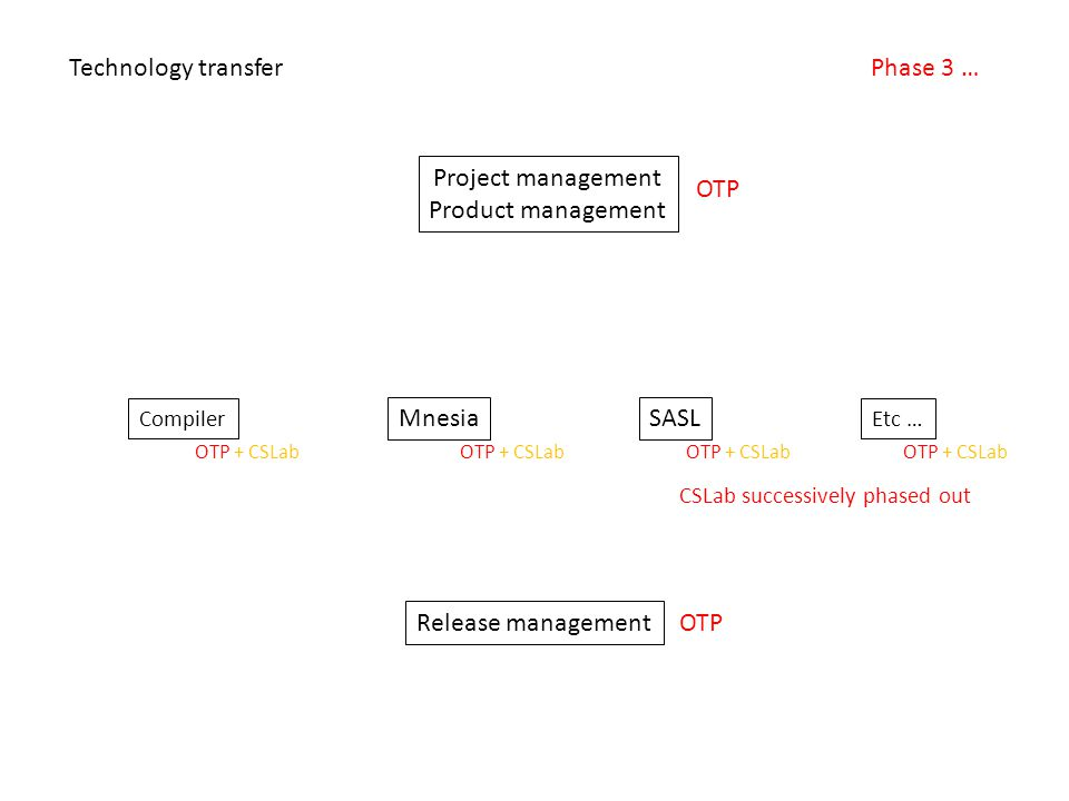 Project management Product management Compiler Etc … SASLMnesia Release management Technology transferPhase 3 … OTP OTP + CSLab CSLab successively phased out