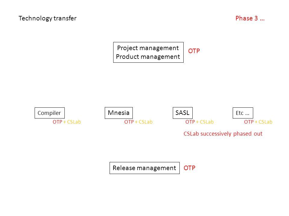 Project management Product management Compiler Etc … SASLMnesia Release management Technology transferPhase 3 … OTP OTP + CSLab CSLab successively pha
