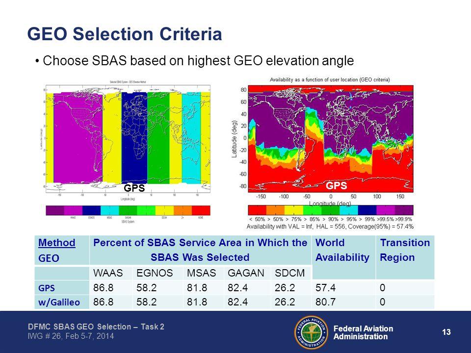 13 Federal Aviation Administration DFMC SBAS GEO Selection – Task 2 IWG # 26, Feb 5-7, 2014 GEO Selection Criteria Choose SBAS based on highest GEO elevation angle Method GEO Percent of SBAS Service Area in Which the SBAS Was Selected World Availability Transition Region WAASEGNOSMSASGAGANSDCM GPS 86.858.281.882.426.257.40 w/Galileo 86.858.281.882.426.280.70 GPS