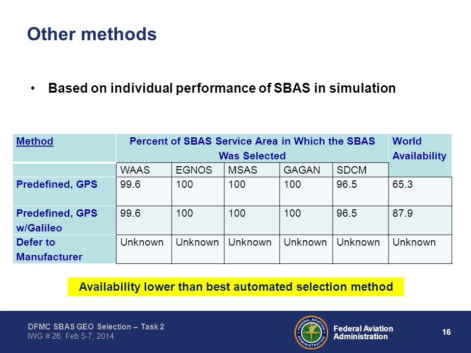 16 Federal Aviation Administration DFMC SBAS GEO Selection – Task 2 IWG # 26, Feb 5-7, 2014 Other methods Based on individual performance of SBAS in simulation Method Percent of SBAS Service Area in Which the SBAS Was Selected World Availability WAASEGNOSMSASGAGANSDCM Predefined, GPS99.6100 96.565.3 Predefined, GPS w/Galileo 99.6100 96.587.9 Defer to Manufacturer Unknown Availability lower than best automated selection method