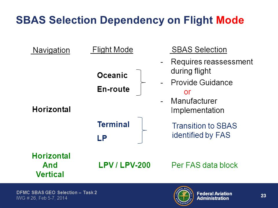23 Federal Aviation Administration DFMC SBAS GEO Selection – Task 2 IWG # 26, Feb 5-7, 2014 SBAS Selection Dependency on Flight Mode Navigation Horizontal And Vertical Flight Mode SBAS Selection Per FAS data block Oceanic En-route Terminal LP LPV / LPV-200 -Requires reassessment during flight -Provide Guidance or -Manufacturer Implementation Transition to SBAS identified by FAS