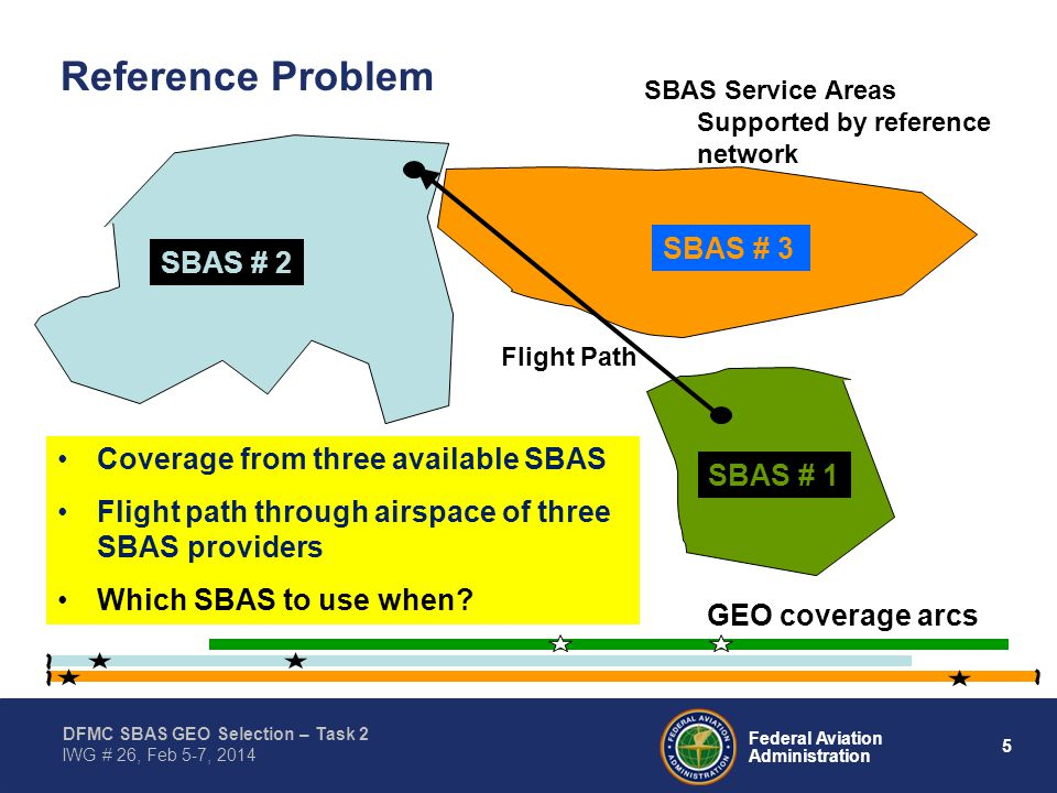 5 Federal Aviation Administration DFMC SBAS GEO Selection – Task 2 IWG # 26, Feb 5-7, 2014 Flight Path Reference Problem GEO coverage arcs SBAS # 3 SBAS # 2 SBAS # 1 SBAS Service Areas Supported by reference network Coverage from three available SBAS Flight path through airspace of three SBAS providers Which SBAS to use when