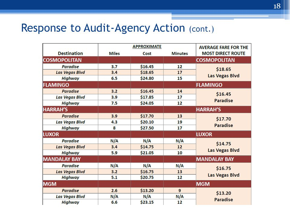 Response to Audit-Agency Action (cont.) 18