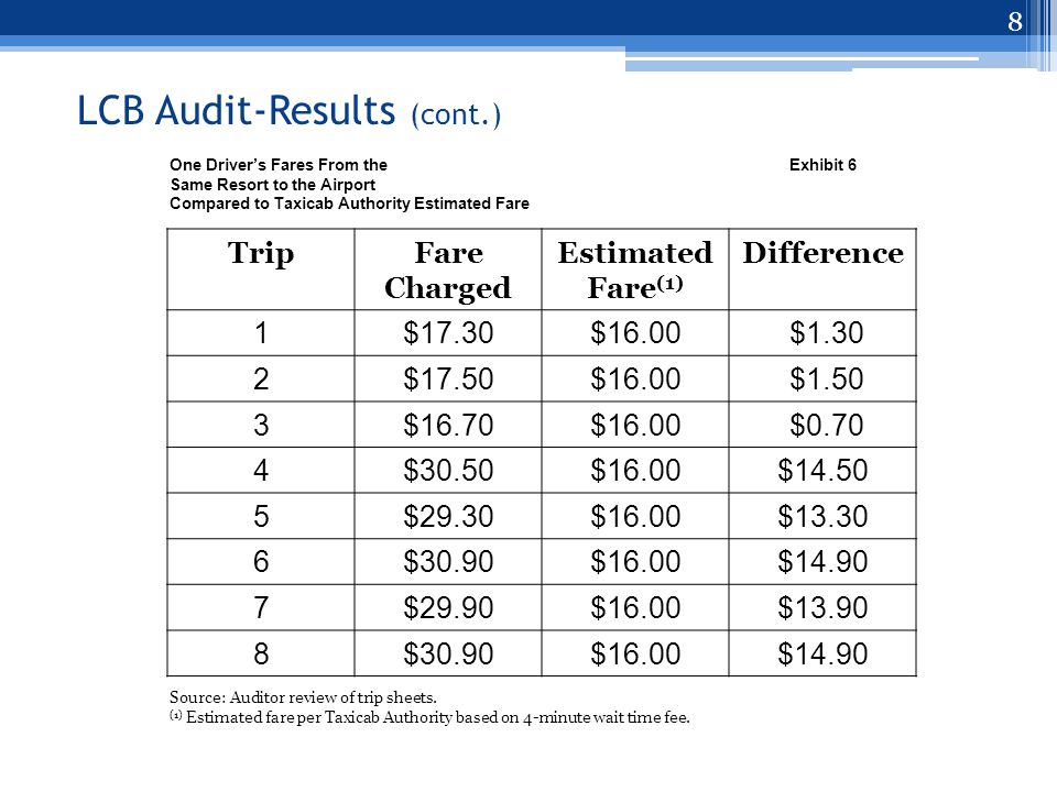 Contact Information Rocky Cooper, CPA Audit Supervisor cooper@lcb.state.nv.us Taxicab Authority Audit Report # LA 14-04 http://www.leg.state.nv.us/audit 19