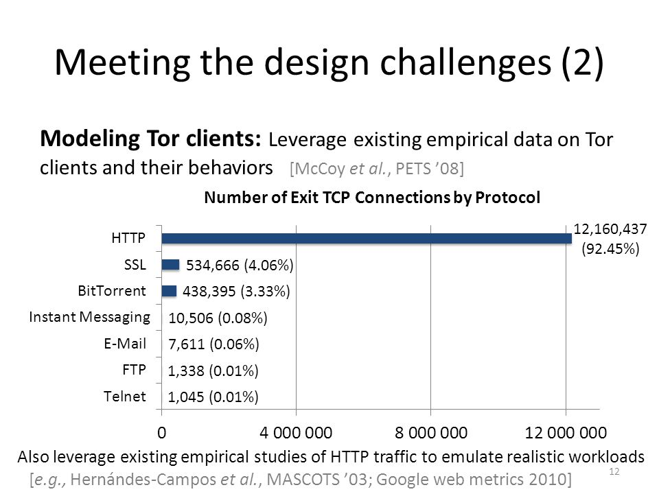 Meeting the design challenges (2) Modeling Tor clients: Leverage existing empirical data on Tor clients and their behaviors 12 Instant Messaging [McCoy et al., PETS '08] Also leverage existing empirical studies of HTTP traffic to emulate realistic workloads [e.g., Hernándes-Campos et al., MASCOTS '03; Google web metrics 2010]
