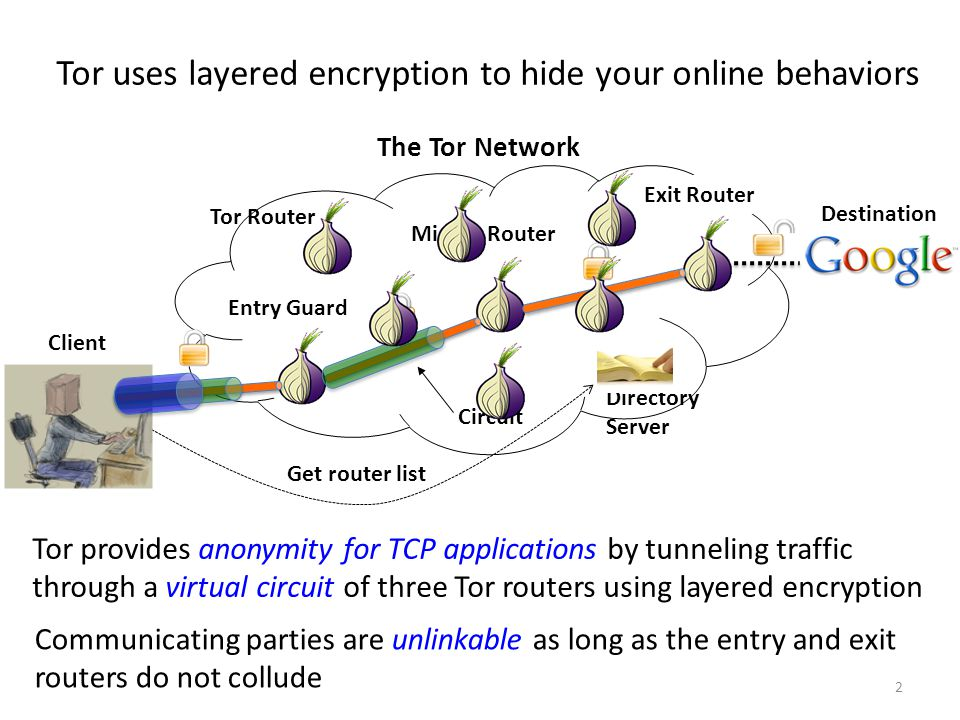 Get router list Directory Server Tor uses layered encryption to hide your online behaviors Tor provides anonymity for TCP applications by tunneling tr