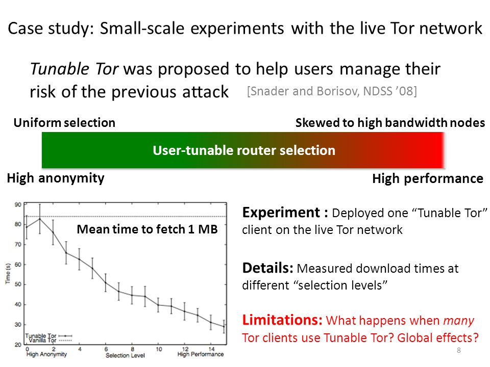 Case study: Small-scale experiments with the live Tor network Tunable Tor was proposed to help users manage their risk of the previous attack 8 High anonymity High performance User-tunable router selection Skewed to high bandwidth nodesUniform selection [Snader and Borisov, NDSS '08] Mean time to fetch 1 MB Experiment : Deployed one Tunable Tor client on the live Tor network Details: Measured download times at different selection levels Limitations: What happens when many Tor clients use Tunable Tor.