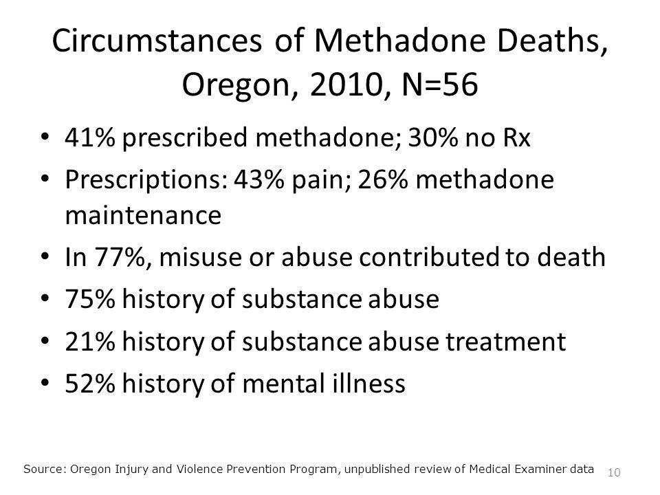 Circumstances of Methadone Deaths, Oregon, 2010, N=56 41% prescribed methadone; 30% no Rx Prescriptions: 43% pain; 26% methadone maintenance In 77%, m