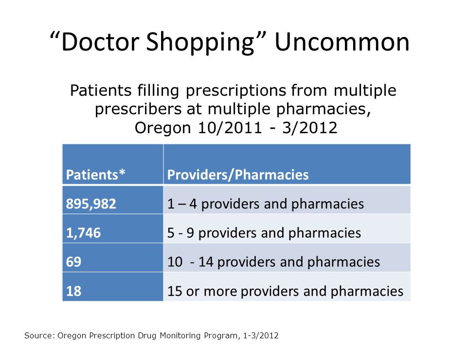 """""""Doctor Shopping"""" Uncommon Patients*Providers/Pharmacies 895,9821 – 4 providers and pharmacies 1,7465 - 9 providers and pharmacies 6910 - 14 providers"""