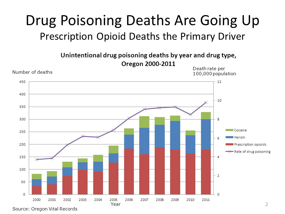 Drug Poisoning Deaths Are Going Up Prescription Opioid Deaths the Primary Driver 2 Number of deaths Death rate per 100,000 population Source: Oregon Vital Records Year