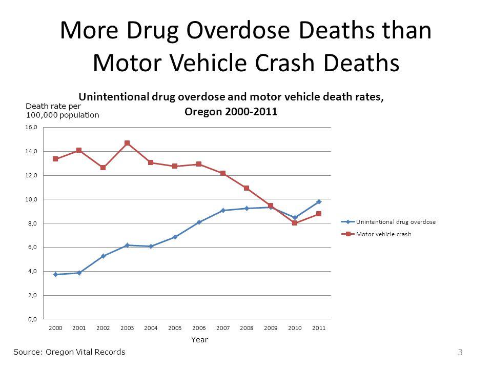 More Drug Overdose Deaths than Motor Vehicle Crash Deaths 3 Source: Oregon Vital Records Year