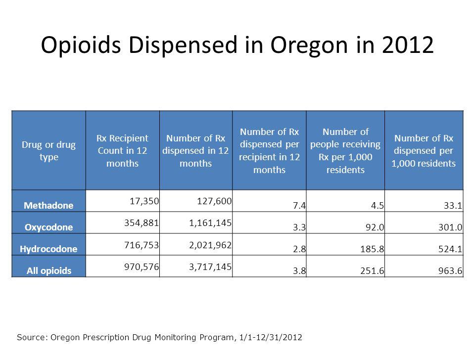 Drug or drug type Rx Recipient Count in 12 months Number of Rx dispensed in 12 months Number of Rx dispensed per recipient in 12 months Number of people receiving Rx per 1,000 residents Number of Rx dispensed per 1,000 residents Methadone 17,350127,600 7.44.533.1 Oxycodone 354,8811,161,145 3.392.0301.0 Hydrocodone 716,7532,021,962 2.8185.8524.1 All opioids 970,5763,717,145 3.8251.6963.6 Opioids Dispensed in Oregon in 2012 Source: Oregon Prescription Drug Monitoring Program, 1/1-12/31/2012