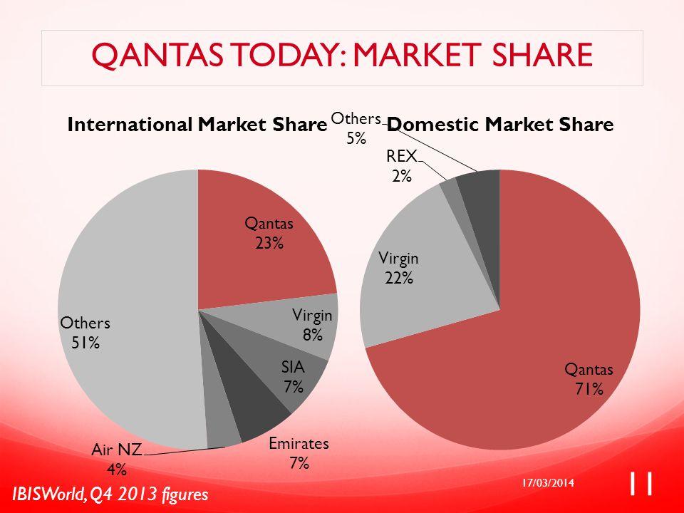 QANTAS TODAY: MARKET SHARE IBISWorld, Q4 2013 figures 17/03/2014 11