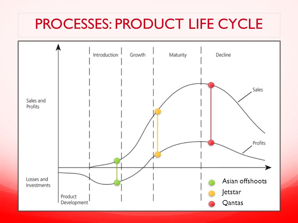 PROCESSES: PRODUCT LIFE CYCLE Asian offshoots Jetstar Qantas