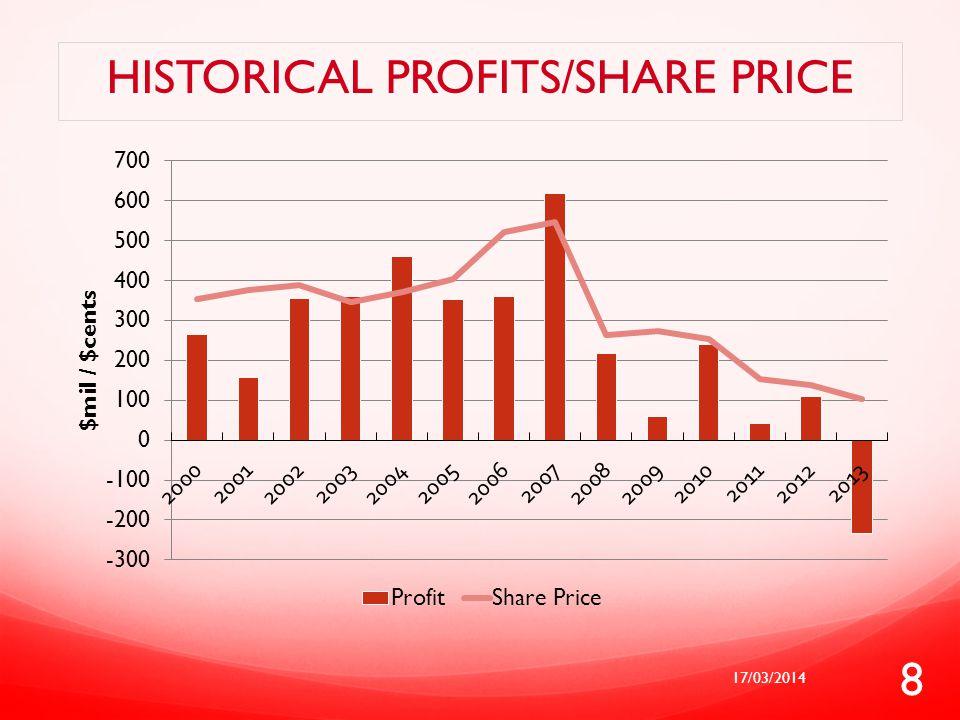 HISTORICAL PROFITS/SHARE PRICE 17/03/2014 8