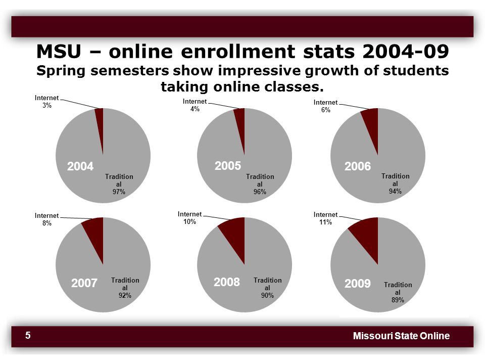 Missouri State Online 5 MSU – online enrollment stats 2004-09 Spring semesters show impressive growth of students taking online classes.