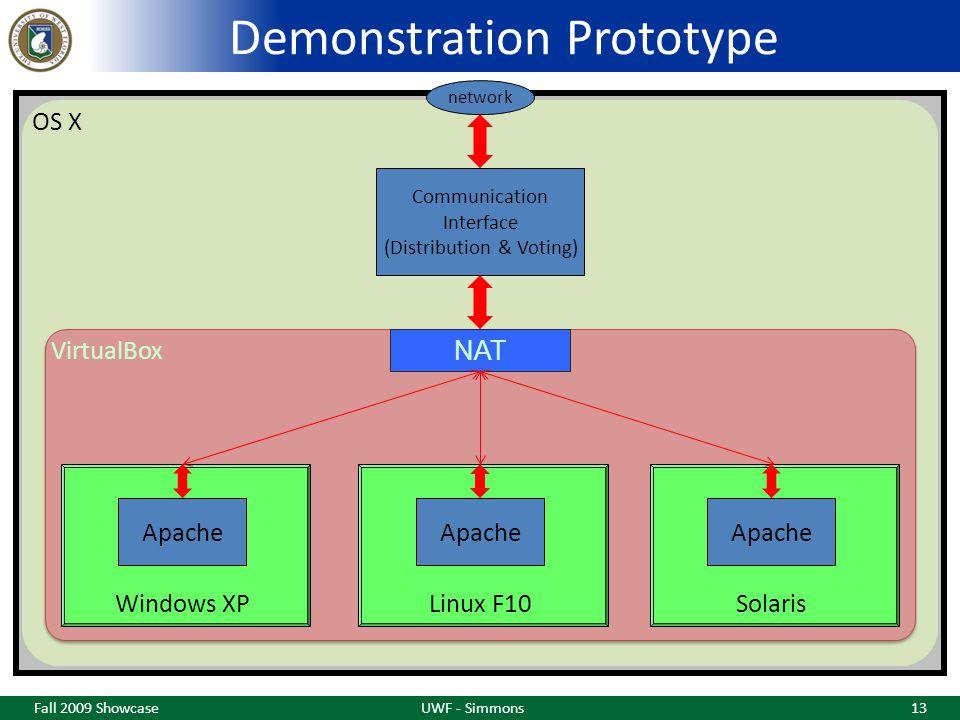 Demonstration Prototype Fall 2009 ShowcaseUWF - Simmons13 Communication Interface (Distribution & Voting) network Apache Windows XP VirtualBox OS X NAT Apache Solaris Apache Linux F10