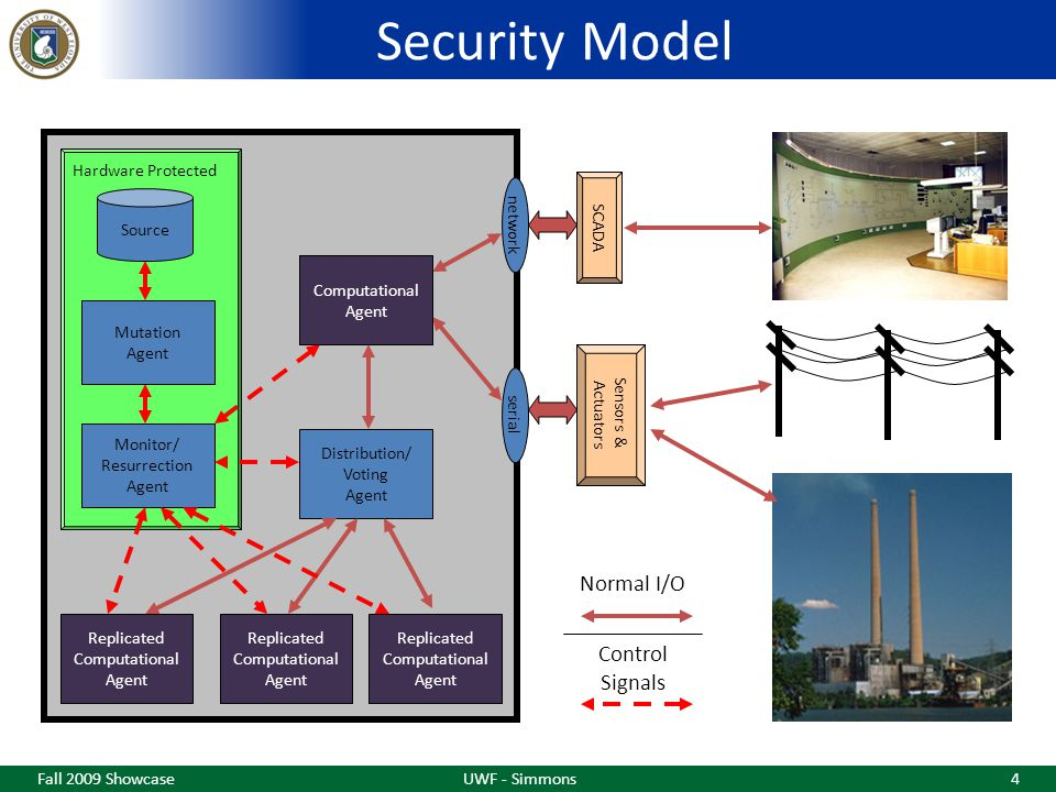 Security Model Fall 2009 ShowcaseUWF - Simmons4 SCADA Sensors & Actuators Communication Agent Distribution/ Voting Agent Replicated Computational Agent Replicated Computational Agent Replicated Computational Agent Monitor/ Resurrection Agent Mutation Agent Source network serial Hardware Protected Normal I/O Control Signals Computational Agent