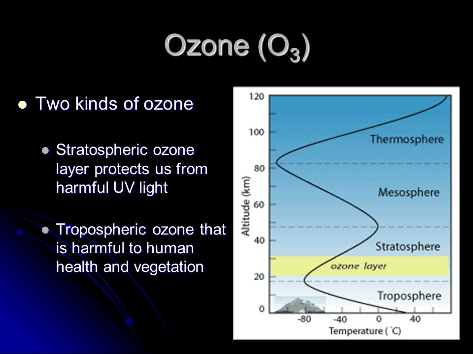 Ozone (O 3 ) Two kinds of ozone Two kinds of ozone Stratospheric ozone layer protects us from harmful UV light Stratospheric ozone layer protects us f