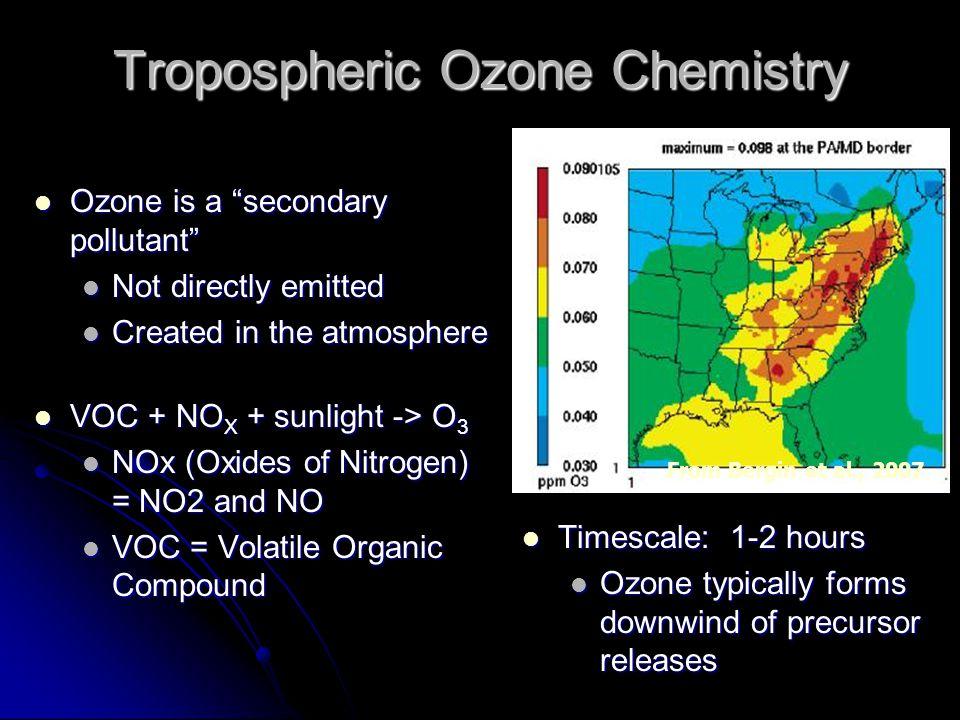 Tropospheric Ozone Chemistry Ozone is a secondary pollutant Ozone is a secondary pollutant Not directly emitted Not directly emitted Created in the atmosphere Created in the atmosphere VOC + NO X + sunlight -> O 3 VOC + NO X + sunlight -> O 3 NOx (Oxides of Nitrogen) = NO2 and NO NOx (Oxides of Nitrogen) = NO2 and NO VOC = Volatile Organic Compound VOC = Volatile Organic Compound Timescale: 1-2 hours Timescale: 1-2 hours Ozone typically forms downwind of precursor releases –From Bergin et al., 2007