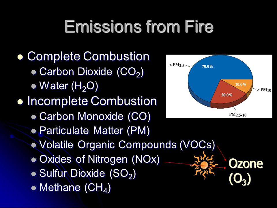 Emissions from Fire Complete Combustion Complete Combustion Carbon Dioxide (CO 2 ) Carbon Dioxide (CO 2 ) Water (H 2 O) Water (H 2 O) Incomplete Combustion Incomplete Combustion Carbon Monoxide (CO) Carbon Monoxide (CO) Particulate Matter (PM) Particulate Matter (PM) Volatile Organic Compounds (VOCs) Volatile Organic Compounds (VOCs) Oxides of Nitrogen (NOx) Oxides of Nitrogen (NOx) Sulfur Dioxide (SO 2 ) Sulfur Dioxide (SO 2 ) Methane (CH 4 ) Methane (CH 4 ) Ozone (O 3 )