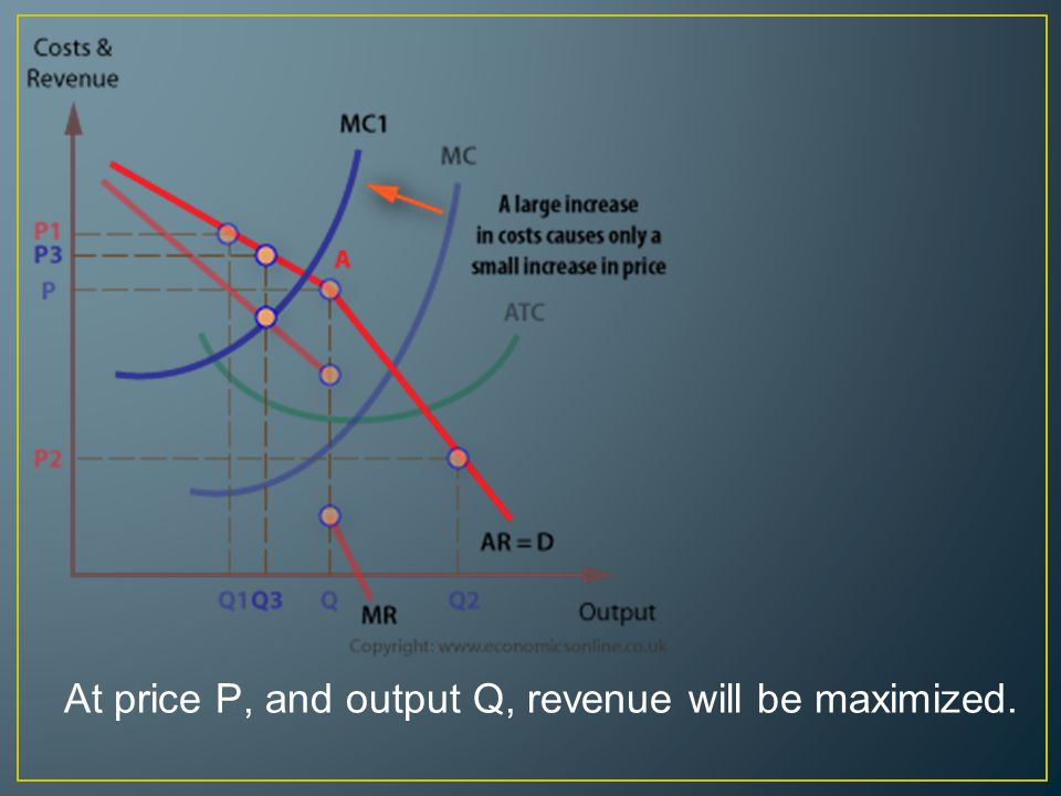 At price P, and output Q, revenue will be maximized.