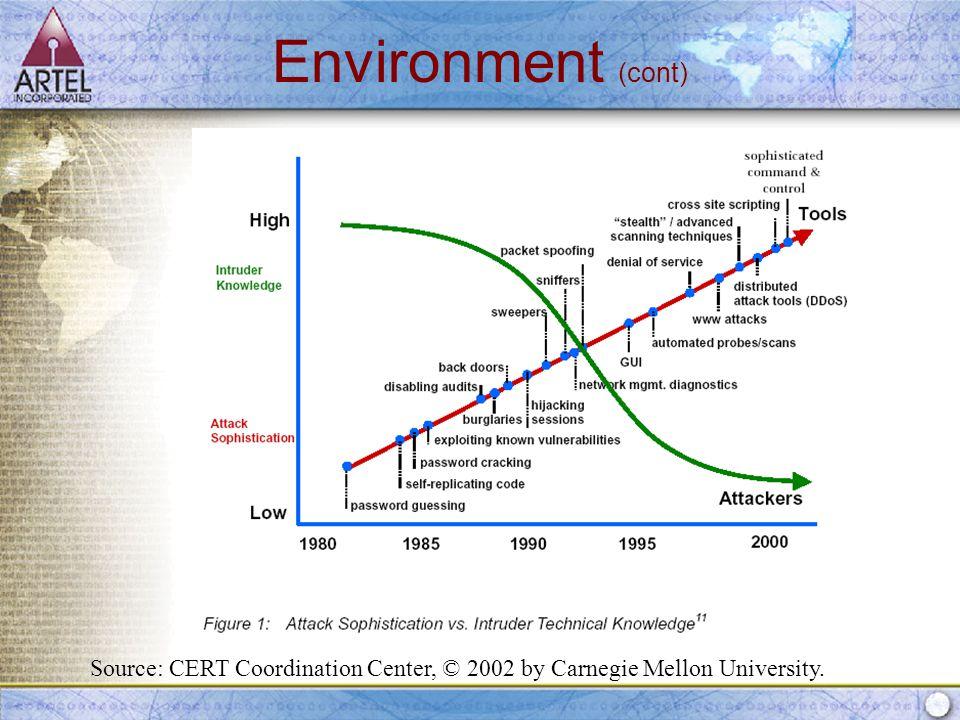 Source: CERT Coordination Center, © 2002 by Carnegie Mellon University. Environment (cont)