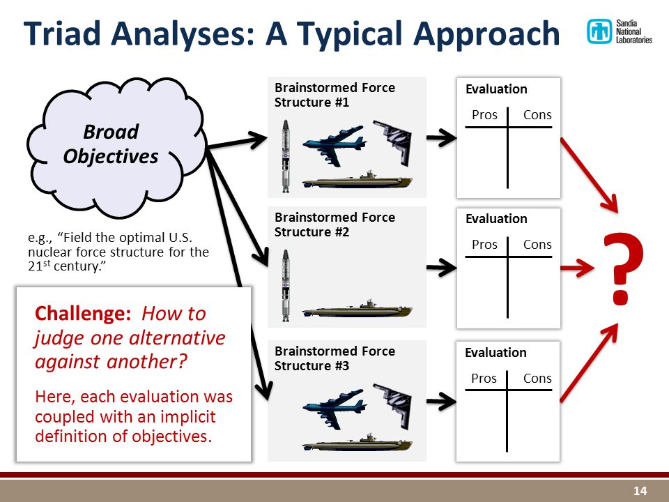Triad Analyses: A Typical Approach Brainstormed Force Structure #1 e.g., Field the optimal U.S.