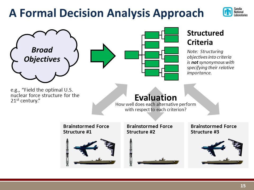 A Formal Decision Analysis Approach Broad Objectives Brainstormed Force Structure #1 Brainstormed Force Structure #3 Brainstormed Force Structure #2 15 Structured Criteria Note: Structuring objectives into criteria is not synonymous with specifying their relative importance.