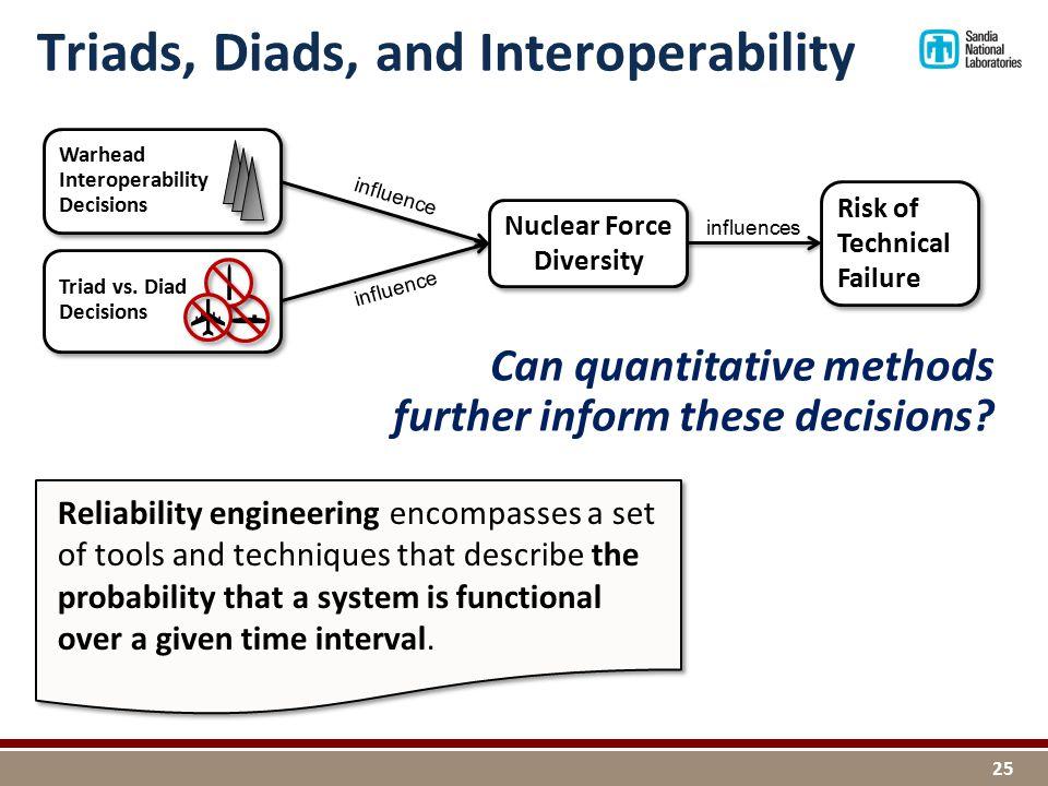 Triads, Diads, and Interoperability 25 Warhead Interoperability Decisions Triad vs.