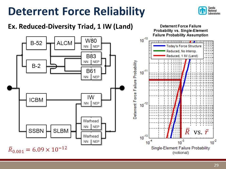 Ex. Reduced-Diversity Triad, 1 IW (Land) ICBM SSBN NN NEP Warhead NN NEP Warhead B-2 NN NEP W80 NN NEP B83 NN NEP B61 B-52 Deterrent Force Reliability