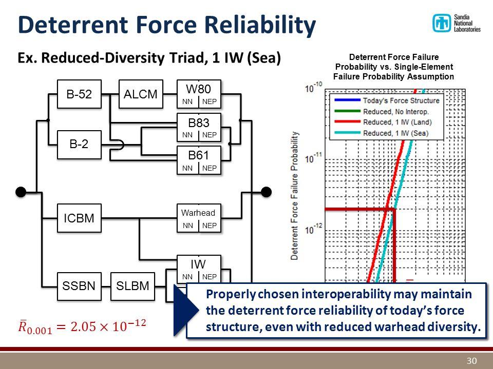 Ex. Reduced-Diversity Triad, 1 IW (Sea) ICBM SSBN NN NEP IW NN NEP Warhead B-2 NN NEP W80 NN NEP B83 NN NEP B61 B-52 Deterrent Force Reliability 30 AL