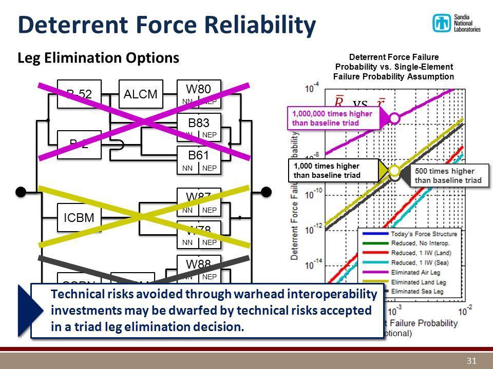 (notional) Leg Elimination Options ICBM SSBN NN NEP W87 NN NEP W78 NN NEP W88 NN NEP W76 B-2 NN NEP W80 NN NEP B83 NN NEP B61 B-52 Deterrent Force Reliability 31 ALCM SLBM Deterrent Force Failure Probability vs.
