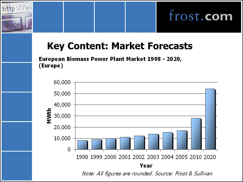 Key Content: Market Forecasts