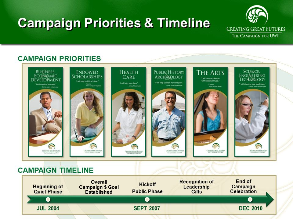 CAMPAIGN PRIORITIES Campaign Priorities & Timeline CAMPAIGN TIMELINE Beginning of Quiet Phase Overall Campaign $ Goal Established Kickoff Public Phase Recognition of Leadership Gifts End of Campaign Celebration